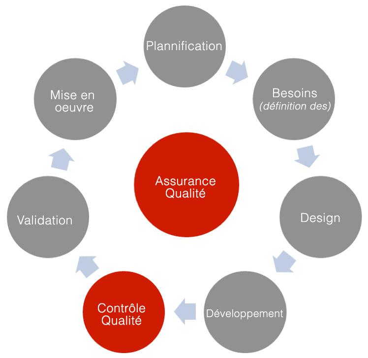 Figure 1 : L'AQ est réalisée en aval du CQ, qui est lui-même situé à l'intérieur de l'itération de production.